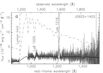 Spettro ultravioletto della galassia J0925 osservata dal telescopio spaziale Hubble. A poco più di 1200 angstrom (Å) è visibile l'intensa linea Lyman-alfa. Crediti: Y. I. Izotov et al. 2016