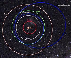 Le orbite seguite dal meteorite di Chelyabinsk e dell'asteroide Duende a confronto. Crediti: NASA / MSFC / Ufficio Meteroid Ambiente.