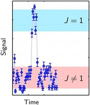 Ecco il tipico segnale che i ricercatori osservano in presenza di un salto quantistico da uno stato rotazionale all'altro (blu e rosso). Crediti: PTB