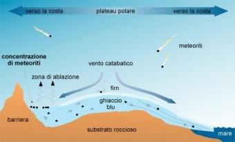 Schema del meccanismo di concentrazione di meteoriti sulla calotta glaciale antartica. Crediti: Museo Nazionale dell'Antartide