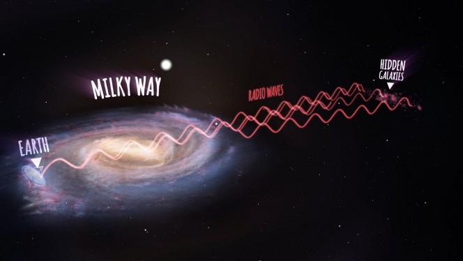 Rappresentazione delle onde radio emesse dalle nuove galassie scoperte, passate attraverso la Via Lattea e infine ricevute dal radiotelescopio Parkes sulla Terra. Crediti: ICRAR