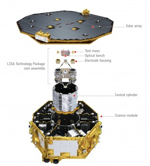 Vista esplosa di LISA Pathfinder. Crediti: ESA/ATG medialab