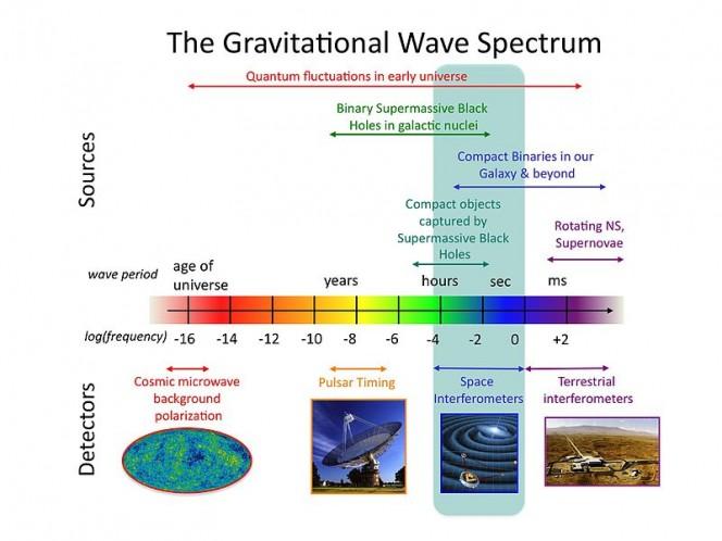 Lo spettro delle onde gravitazionali con sorgenti e rivelatori. Crediti: NASA Goddard Space Flight Center