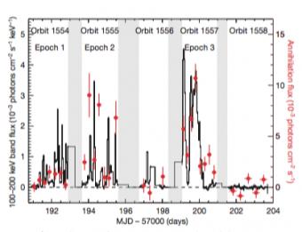 Due componenti dell'emissione ad alta energia provenienti da V404 vengono rappresentati al passare del tempo, tra il 17 e il 31 giugno 2015. In alto sono indicate le orbite del telescopio INTEGRAL e in basso il numero di giorni a partire dal 9 dicembre 2014, in grigio sono indicate le epoche in cui non sono state effettuate osservazioni. Con l'istogramma in nero viene mostrato il flusso di fotoni raccolti nella banda da 100 a 200 mila eV, mentre i punti in rosso rappresentano il flusso dei fotoni dovuto all'eccesso oltre i 500 mila eV mediato ogni 6 ore di osservazioni. Crediti: Siegert et al. 2016 Nature