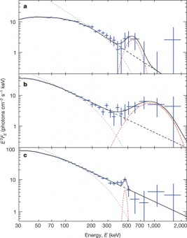 Spettri alle alte energie in tre epoche differenti (a-c corrispondono alle epoche 1-3 nell'immagine precedente). I dati (in blu) vengono modellati da una componente termica (curva grigia tratteggiata) e una componente dovuta a plasma caldo relativistico in annichilazione (curva rossa tratteggiata). Crediti: Siegert et al. 2016 Nature