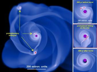 """Nell'immagine la simulazione di un disco circumstellare gravitazionalmente instabile. I """"grumi"""" protoplanetari si formano all'interno del disco grazie alla frammentazione gravitazionale. Le tre piccole immagini sulla destra mostrano la progressiva scomparsa di un grumo, fagocitato dalla stella. Crediti: Eduard Vorobyov, Università di Vienna"""