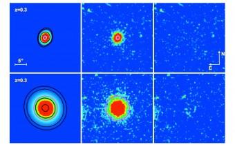 Confronto tra una galassia ulta-compatta (in alto) e una normale (in basso) localizzate alla stessa distanza da noi (ossia a redshift circa 0.3 corrispondente a circa 3 miliardi di anni luce). La scala di colori evidenzia la densità di luce decrescente dal rosso al blu, nel filtro r (centrato nella lunghezza d'onda a ~6500 angstrom). A sinistra: il modello bidimensionale della distribuzione di luce osservata nelle galassie; al centro: l'immagine in falsi colori delle galassie; a destra: l'immagine dei residui ottenuta sottraendo il modello all'immagine reale e che evidenzia l'ottima qualità del modello (per la presenza di residui quasi nulli). Si apprezzano chiaramente le differenti dimensioni angolari evidenziate dai contorni (linee nere) di uguale brillanza delle galassie