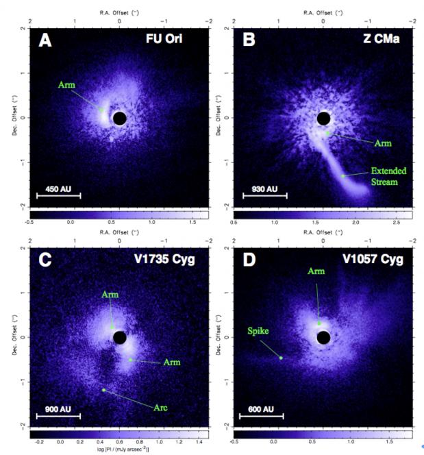 La scoperta di Subaru-HiCIAO. Le nube di gas e polveri che circondano le giovani stelle sono significativamente più estese del nostro Sistema solare. Qui vi mostriamo le prime osservazioni di questo tipo di strutture complesse attorno a una giovane stella attiva. Crediti: Science Advances, H. B. Liu