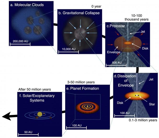 Un diagramma schematico del processo di formazione stellare e planetario. Credit: ASIAA