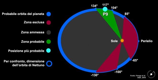 Planet Nine, ecco le posizioni dell'orbita nelle qual conviene cercarlo (in verde) e quelle invece in cui non c'è speranza di trovarlo (in rosso). Fonte: Fienga et al., A&A, 2016. Elaborazione grafica: Media INAF