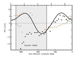 Andamento delle velocità radiali rispetto alla longitudine dell' osservatore, che diminuisce con il tempo indicato in ore sull'asse in alto. I rombi neri sono le misure prese nel mese di luglio, con quelli vuoti a fine della notte. I triangoli sono le osservazioni del 26 e 27 agosto. La linea continua nera mostra il modello calcolato sulla base della curva di luce. L'area ombreggiata mostra le fasi in cui Occator è visibile che coincidono con la massima variazione nelle velocità radiali osservate e in avvicinamento verso l'osservatore. Crediti: Molaro et al., MNRAS Letters, 2016