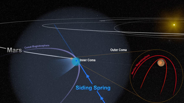 L'incontro ravvicinato tra la cometa Siding Spring e Marte ha il pianeta di minuscoli ma velocissimi frammenti di polvere della chioma – pallottole vaganti a 56 km al secondo. Il potente campo magnetico della cometa si è temporaneamente fuso con quello più debole di Marte. Crediti: NASA/Goddard