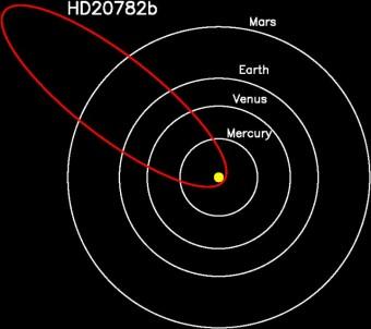 L'orbita fortemente schiacciata di HD 20782, più simile a quella di una cometa che di un corpo planetario, rappresentata relativamente ai pianeti più interni del Sistema solare. Crediti: Stephen Kane
