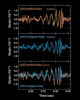 Il segnale proveniente da GW150914 e rivelato dai due interferometri LIGO. Crediti: LIGO Scientific Collaboration
