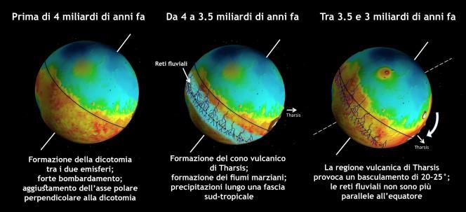 Una nuova cronologia per Marte. Crediti: Sylvain Bouley, CNRS