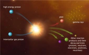 Illustrazione del processo di formazione dei raggi gamma a partire da protoni ad alta energia che interagiscono con le nubi di gas interstellare. Crediti: Dr Mark A. Garlick/H.E.S.S. Collaboration