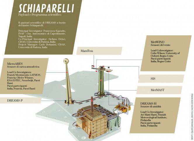Crediti: ESA / ATG medialab. Grafica: Davide Coero Borga.