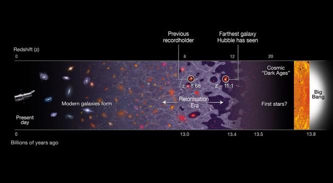 Illustrazione della linea temporale in cui sono indicate le fasi principali di vita dell'Universo: da oggi (a sinistra) fino al Big Bang, 13.8 miliardi di anni fa (a destra). La galssia appena scoperta, GN-Z11, si trova a un redshift di 11.1, che corrisponde a 400 milioni di anni dopo il Big Bang. Nell'immagine viene segnalata anche la galassia che deteneva il record precedente, e che si trova a un redshift di 8.68. Crediti: NASA, ESA e A. Field (STScI)