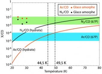 I valori dei rapporti N2/CO e Ar/CO misurati dallo strumento Rosina, confrontati ai dati di laboratorio e ai modelli. Le aree verdi e blu rappresentano rispettivamente le variazioni di N2/CO e rapporti Ar/CO misurate dallo strumento Rosina (Rubin et al 2015;. Balsiger et al 2015. Le curve di nero e rosso mostrano, rispettivamente, l'evoluzione dei rapporti N2/CO e Ar/CO negli idrati gassosi calcolata in base alla loro temperatura di formazione nella nebulosa protosolare. I punti neri e rossi corrispondono alle misure di laboratorio di N2/CO e Ar/CO intrappolati nel ghiaccio amorfo (Bar-Nun et al. 2007). Le linee tratteggiate verticali indicano l'intervallo di temperature che permettono la formazione di idrati gassosi con rapporti N2/CO e Ar/CO coerenti con i valori misurati su 67P. Crediti: Mousi et al. 2016