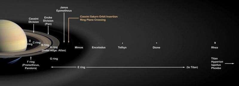 Crediti: NASA/JPL