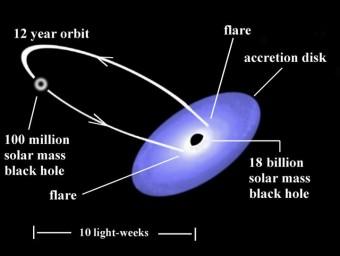 Impressione artistica del sistema binario chiamato OJ287 che contiene un buco nero supermassiccio. Le previsioni teoriche sono state verificate dalle osservazioni. Crediti: Gary Poyner