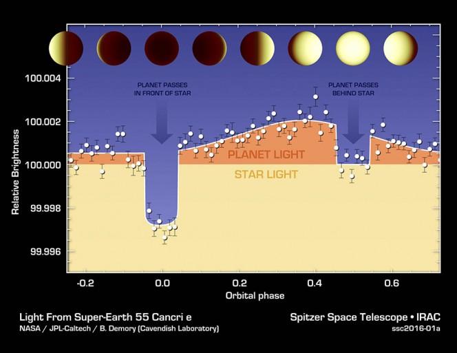 variazioni di luminosità dell'esopianeta 55 Cancri catturate dal telescopio spaziale Spitzer
