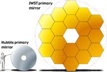 Una comparazione grafica della grandezza dello specchio in dotazione al JWT rispetto a quello attualmente in uso su Hubble. Crediti: NASA