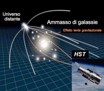 Effetto lente gravitazionale. Elaborazione da immagine NASA/ESA