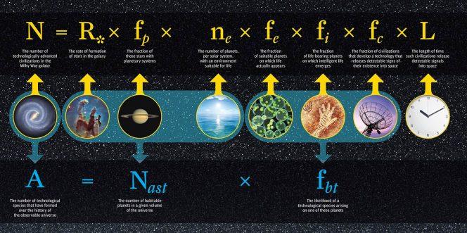 Nel 1961, l'astrofisico Frank Drake ha sviluppato un'equazione per calcolare il numero di civiltà extraterrestri all'interno della Via Lattea. Crediti: University of Rochester.
