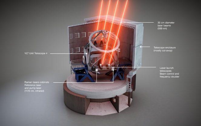 Questa vista schematica mostra come viene installato lo strumento laser a quattro stelle guida artificiali sull'UT 4 del VLT dell'ESO. Sono indicate le diverse componenti.  Crediti: ESO/L. Calçada