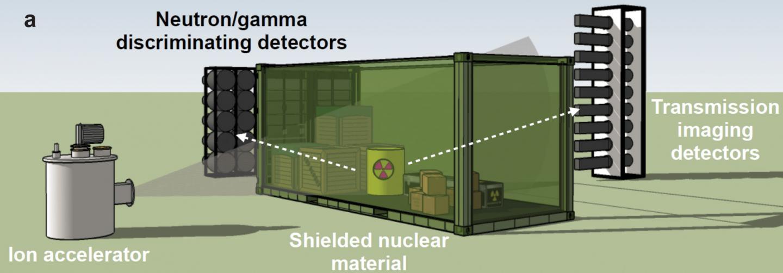 Nello schema qui sopra, un fascio a ventaglio di particelle gamma create da un acceleratore di ioni attraversa materiale radioattivo schermato all'interno di un container, per poi essere misurato sul lato opposto con rivelatori Cherenkov. Crediti: Anna Erickson