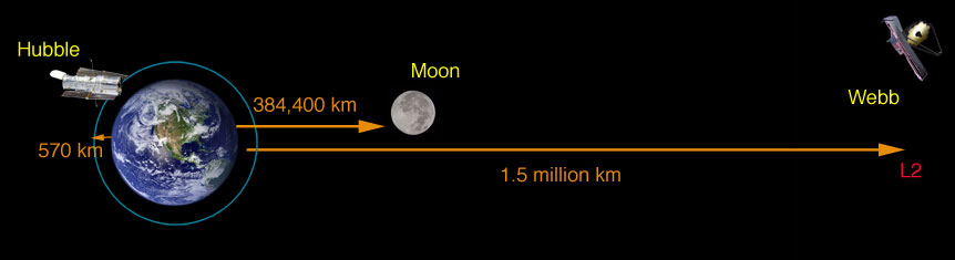 Il JWT si posizionerà non in orbita attorno alla Terra, come Hubble, bensì nel punto langrangiano L2 del sistema Terra-Sole, a 1,5 milioni di km di distanza. Per questo non basterà uno shuttle a portarlo nello spazio, ma verrà lanciato a bordo di un vettore Ariane 5. Crediti: NASA