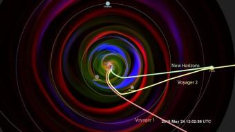 Nell'immagine è mostrato il viaggio di New Horizons verso Plutone, includendo l'ambiente incontrato dalla sonda lungo il cammino. Vengono indicati anche i percorsi delle due sonde Voyager, attualmente a tre/quattro volte la distanza di New Horizons dal Sole. Crediti: Goddard Space Flight Center Scientific Visualization Studio (NASA), Space Weather Research Center (SWRC) e Community-Coordinated Modeling Center (CCMC), Enlil e Dusan Odstrcil (GMU)