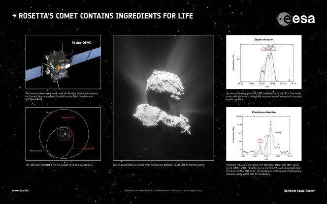 Lo strumento ROSINA a bordo di Rosetta ha rilevato ingredienti considerati fondamentali per la vita come la conosciamo sulla Terra all'interno della chioma della cometa 67P. In alto a destra la rilevazione dell'amminoacido chiamato glicina, in basso a destra uno degli elementi chiave per tutti gli esseri viventi, ovvero il fosforo. A sinistra in alto uno schema della sonda, con indicata la posizione dello strumento ROSINA, e in basso l'orbita di Rosetta attorno alla cometa. Al centro l'immagine raccolta il 25 marzo 2015 dalla camera di navigazione. Cliccare sull'immagine per ingrandirla. Crediti: sonda ESA/ATG medialab; cometa: ESA/Rosetta/NavCam – CC BY-SA IGO 3.0; dati: Altwegg et al. (2016)
