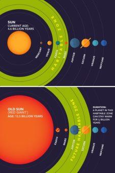 Le normali stelle gialle, come il nostro Sole, diventano giganti rosse dopo diversi miliardi di anni. Quando questo accade, la zona abitabile planetaria si sposta. Ed è proprio loro che gli autori dello studio stanno cercando