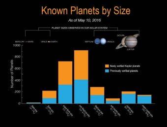 Distribuzione degli esopianeti per dimensione. Crediti: NASA Ames/W. Stenzel