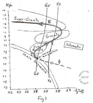 Gli astronomi George Gamow e Walter Adams si sono scambiati numerose lettere negli anni '40 del secolo scorso. Una di queste, scritta da Gamow nel 1944 includeva questa figura disegnata a mano che precede l'intuizione di Sandage sull'evoluzione stellare di circa 10 anni. Crediti: Walter Adams Papers at The Huntington Library, San Marino, California