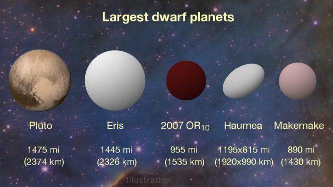 Un confronto tra alcuni oggetti della famiglia dei pianeti nani e 2007 OR10. Haumea ha una forma allungata e anche se il suo asse principale è maggiore del diametro di 2007 OR10, il suo volume è più piccolo. Crediti: Konkoly Observatory/András Pál, Hungarian Astronomical Association/Iván Éder, NASA/JHUAPL/SwRI