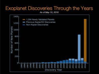 Nuovi esopianeti scoperti dal 1995 a oggi. Crediti: NASA Ames/W. Stenzel; Princeton University/T. Morton