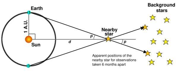 Rappresentazione schematica del metodo della parallasse per misurare la distanza di una stella vicina. Con lo spostamento della Terra attorno al Sole, la posizione apparente nel cielo della stella vicina cambia nel tempo, e l'angolo p è detto angolo di parallasse.