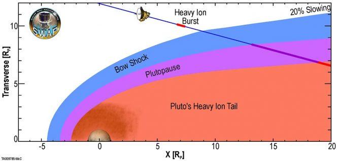 """Nell'immagine sono rappresentate le varie regioni in cui si suddivide l'interazione di Plutone con il vento solare. Gli scienziati ritenevano che la gravità di Plutone non fosse sufficiente a mantenere gli ioni pesanti nella sua atmosfera, ma grazie a New Horizons oggi sappiamo che il pianeta nano ha una lunga coda di ioni (in rosso), simile a quella terrestre. Oltre la coda di ioni è presente la """"plutopausa"""" (in viola), ovvero il confine tra gli ioni pesanti e l'impatto del vento solare con Plutone (in blu). Crediti: American Geophysical Union"""