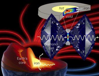 Illustrazione del dispositivo utilizzato dai ricercatori per simulare le condizioni estreme di temperatura e pressione del materiale presente nel nucleo della Terra. Crediti: Stewart McWilliams