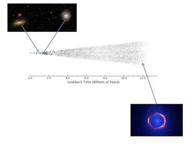 Nell'illustrazione sono messi a confronto i diversi oggetti osservati da Herschel e inseriti nel catalogo ATLAS in diverse epoche di vita dell'Universo. In alto a sinistra galassie vicine abbastanza simili alla nostra, in basso a destra un'immagine dettagliata ottenuta con l'Atacama Large Millimetre Array di una delle galassie più lontane viste da Herschel. Crediti: Herschel ATLAS team/ESA/ALMA/NRAO