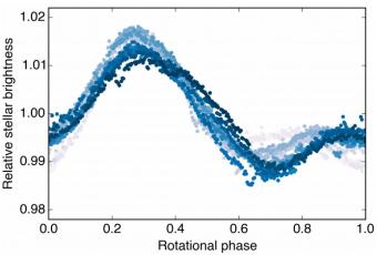 La curva di luce di K233 modulata rispetto al periodo di rotazione della stella di 6.3 giorni. La differenza di colore rappresenta momenti diversi della campagna osservativa (in grigio le prime osservazioni, in blu scuro le ultime). Oltre agli effetti del transito di K2-33 b sono visibili variazioni dovute alla presenza di macchie sulla superficie della stella. Crediti: T. J. David et al. Nature 2016