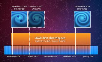 Timeline degli eventi fino ad oggi rilevati da LIGO, due dei quali confermati (quello del 14 settembre e quello del 26 dicembre) e un terzo troppo debole per averne certezza. Crediti: LIGO