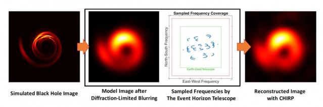 Esempio di ricostruzione effettuata con CHIRP di un'immagine di un buco nero raccolta con l'Event Horizon Telescope (EHT). L'immagine a sinistra mostra una simulazione numerica del buco nero di M87, mentre quella centrale mostra come risulterebbe questa stessa immagine raccolta da EHT. A destra, l'immagine ricostruita con CHIRP utilizzando solo osservazioni fittizie. Crediti: Jason Dexter, Monika Moscibrodzka, e Hotaka Shiokawa