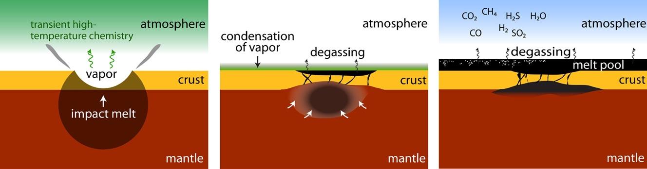 scienziati SWRI creato un nuovo modello di degassamento impatto generato sulla Terra primordiale. Un grande impatto crea un'atmosfera transitoria alta temperatura. Entro un migliaio di anni, l'atmosfera si condensa, mentre la profonda, fusione impatto generata si diffonde su tutta la superficie. Il modello mostra come pozze di lava potrebbe rilasciare gas e creare un effetto serra che riscalda il pianeta.
