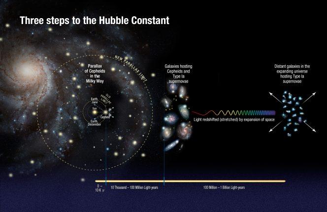 Schema dei passaggi seguiti da Riess e colleghi per ricalcolare la costante di Hubble. Crediti: NASA, ESA, A. Feild (STScI) e A. Riess (STScI/JHU)