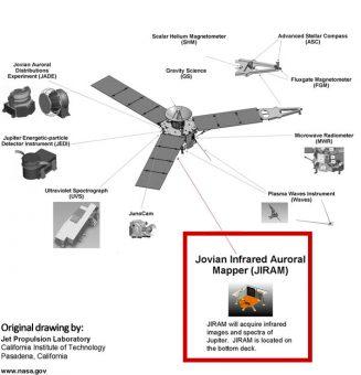 Lo strumento JIRAM (Jupiter InfraRed Auroral Mapper) per le studio delle aurore e dell'atmosfera gioviana. JIRAM è stato fornito dall'ASI e sviluppato con il supporto scientifico dell'INAF IAPS. Crediti: NASA.