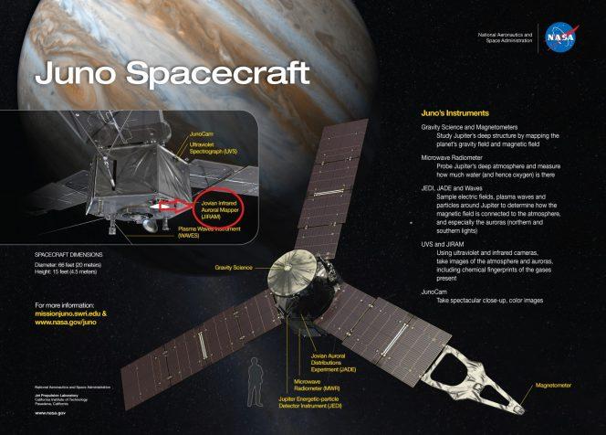 La sonda Juno e gli strumenti. Nel cerchietto rosso lo strumento italiano JIRAM. Crediti: NASA/JPL